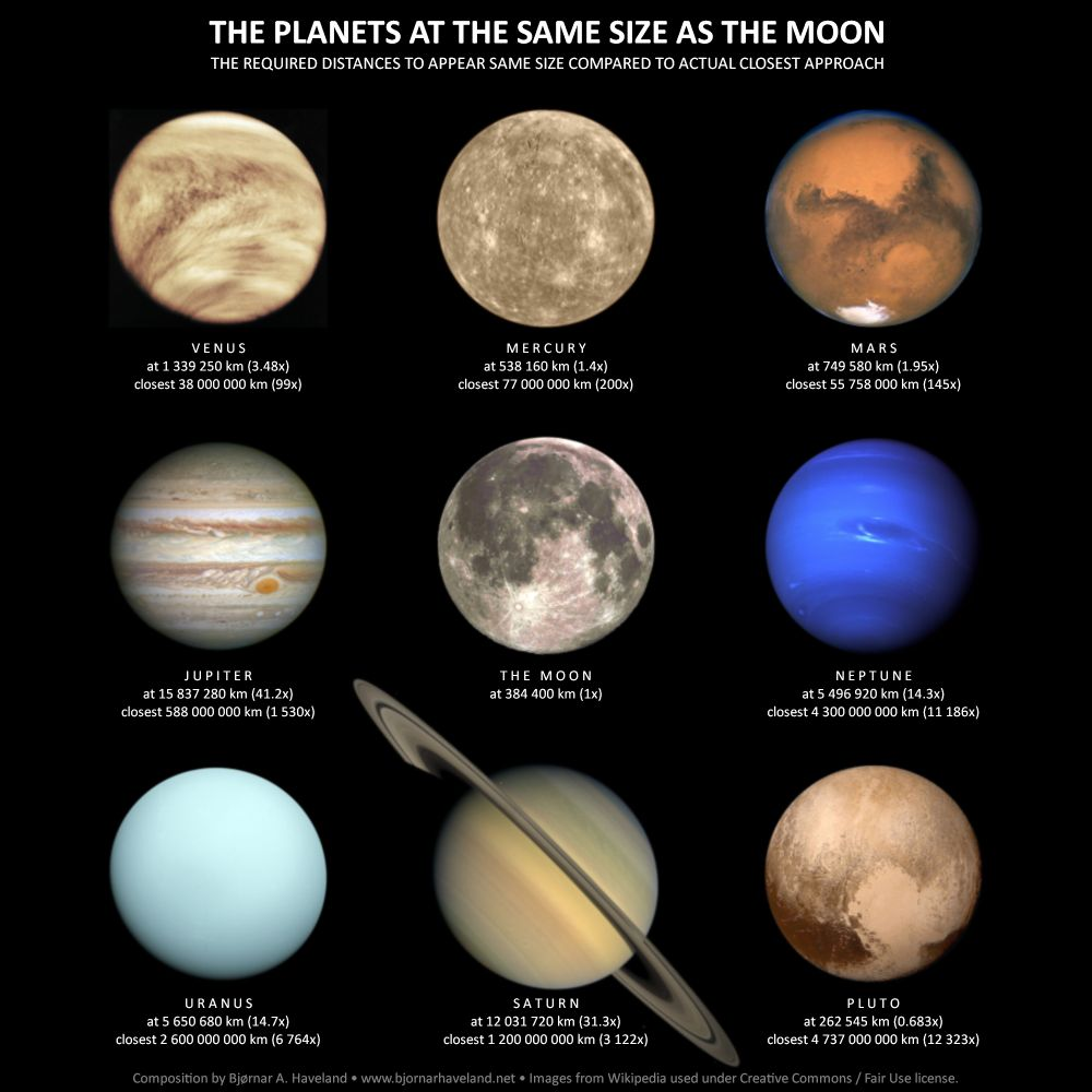 look at planets - photo #10